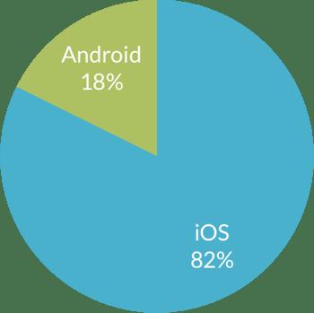 ihpone-vs-android-bidders-on-handbid